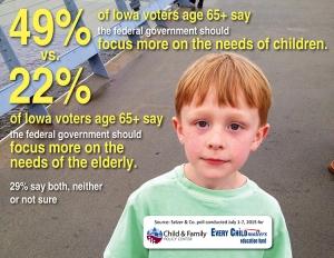 3. Sm Poll findings -- children v elderly